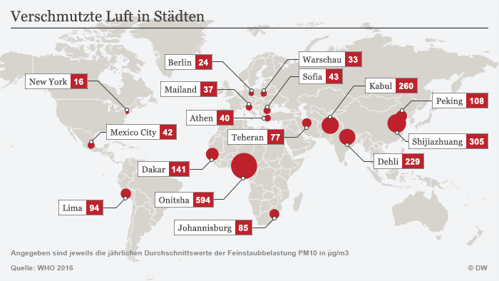 Infografik Verschmutzte Luft in Städten Deutsch