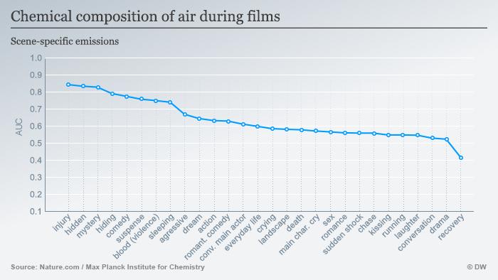 Infografik Auswirkungen von Filmszenen auf die Luft englisch