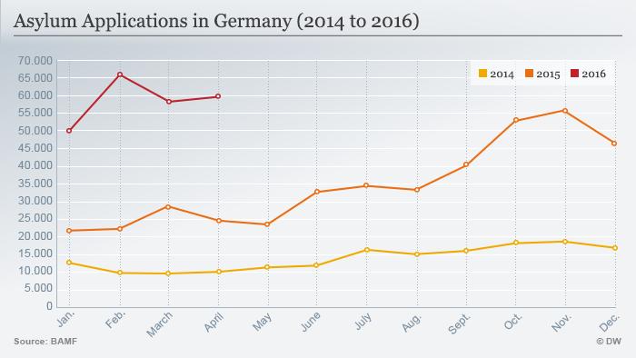 Infografik Asylanträge in Deutschland (2014 - 2016)