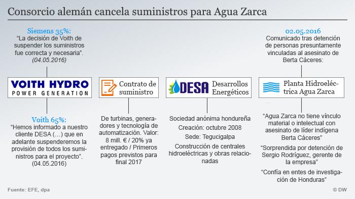 Infografik Agua Zarca Spanisch