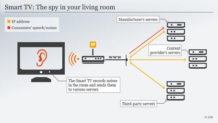 Infografic Smart TV