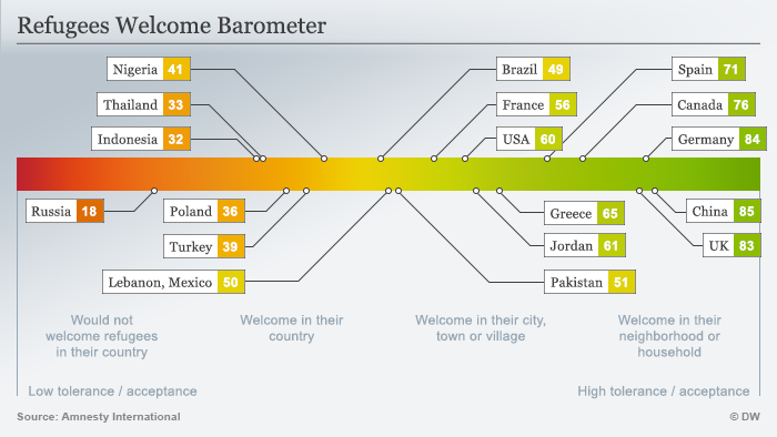 Graph Refugees Welcome Barometer