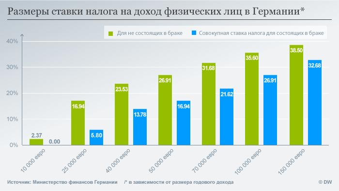 Infografik Steuersatz russisch