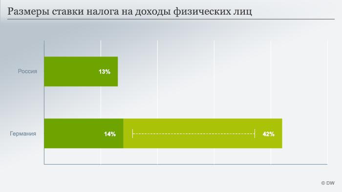 Infografik Steuersätze Russland und Deutschland Russisch