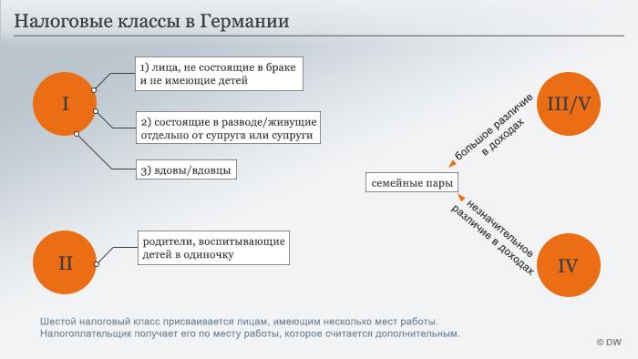 Infografik Steuerklassen russisch