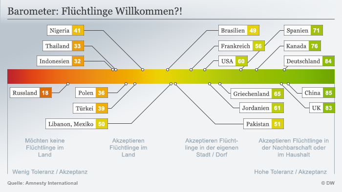 Infografik Refugees Welcome Barometer Deutsch