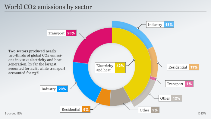 Infographic: Emissions by economic sector 2012
