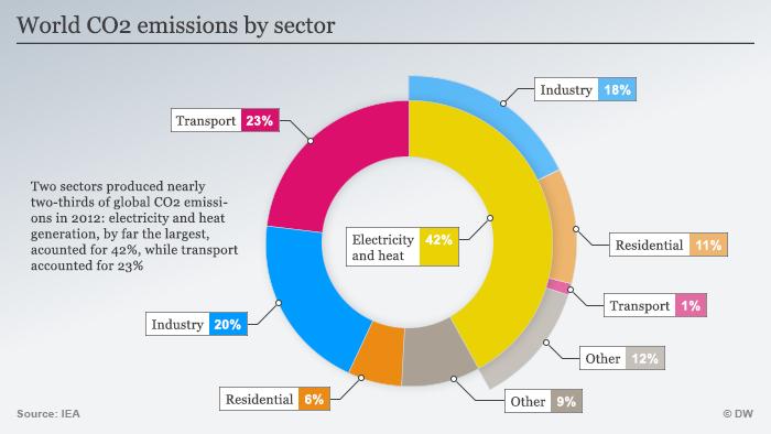 Infografik Emissionen nach Wirtschaftszweig Englisch