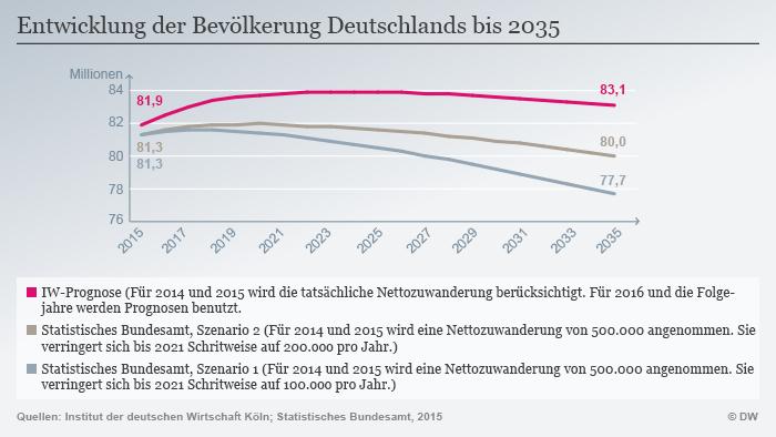 Infografik Entwicklung Bevölkerung Deutschland bis 2035. Copyright: DW