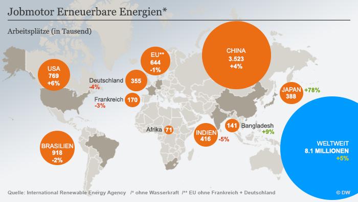 Infografik Jobmotor erneuerbare Energien