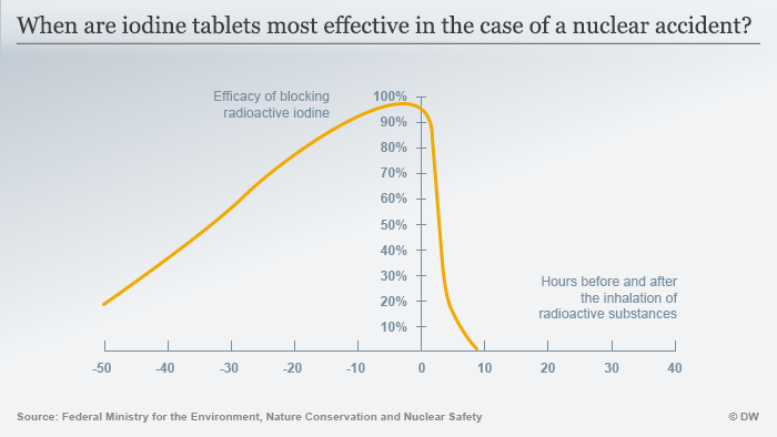 Graph showing efficacy of iodine tablets