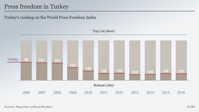 Infografik Entwicklung Pressefreiheit in der Türkei Englisch