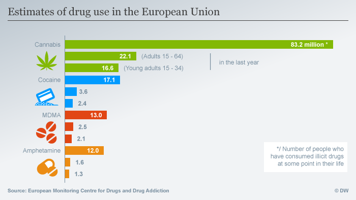 Infographic on EU drug use in 2016