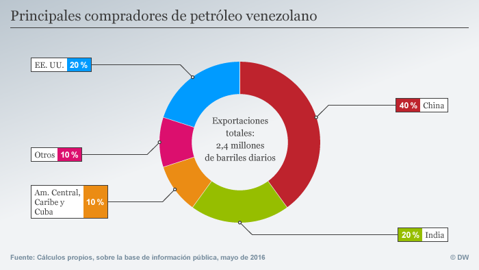 Infografik spanisch Principales compradores de petróleo venezolano