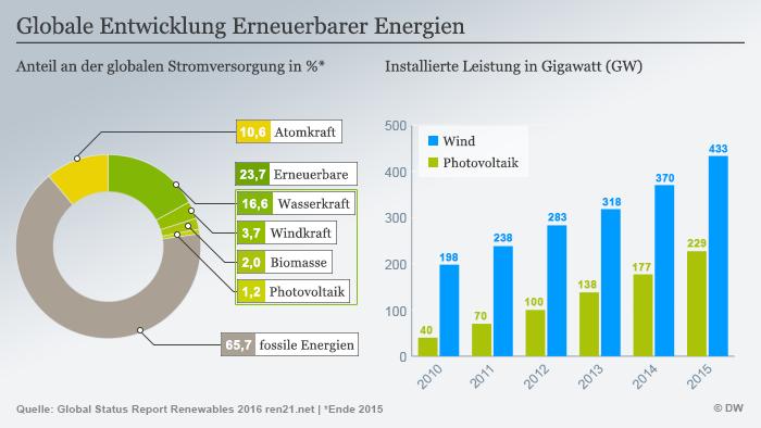Infografik Globale Entwicklung Erneuerbarer Energien 2016 Englisch