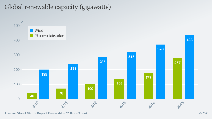 Infographic: Global renewable capacity