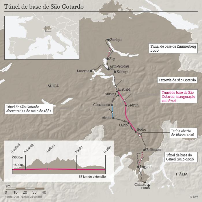 Infografik Gotthard-Basistunnel Brasilianisch