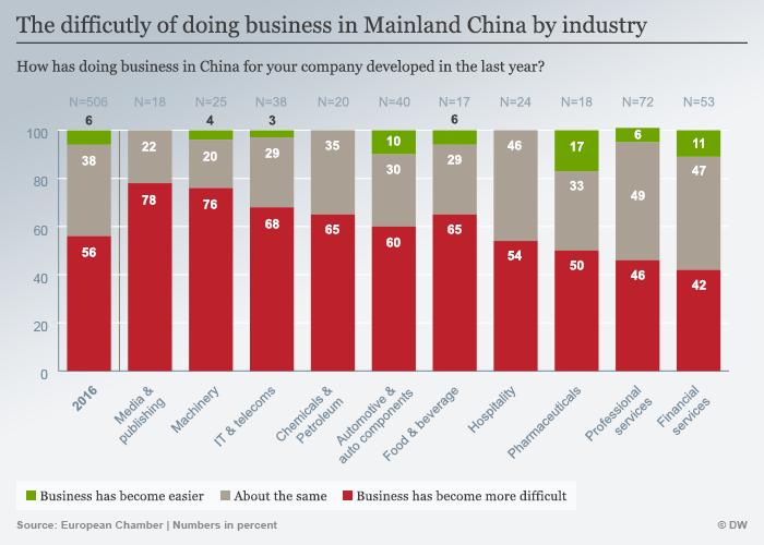 Infografik Umfrage Schwierigkeiten europäischer Unternehmen in China englisch
