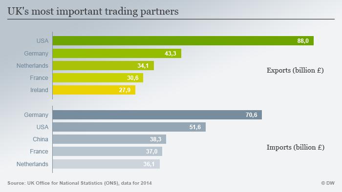 Infografik Großbritanniens wichtigste Handelspartner englisch