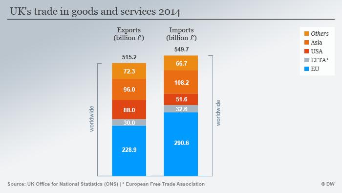 Infografik Großbritanniens Handel 2014 Englisch
