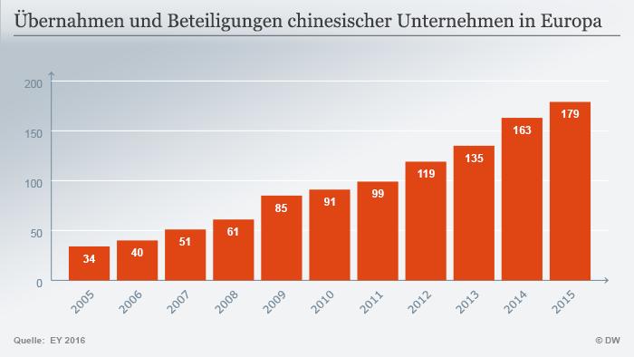 Chinesische Übernahmen: ″Target″ Deutschland | Wirtschaft | DW ...