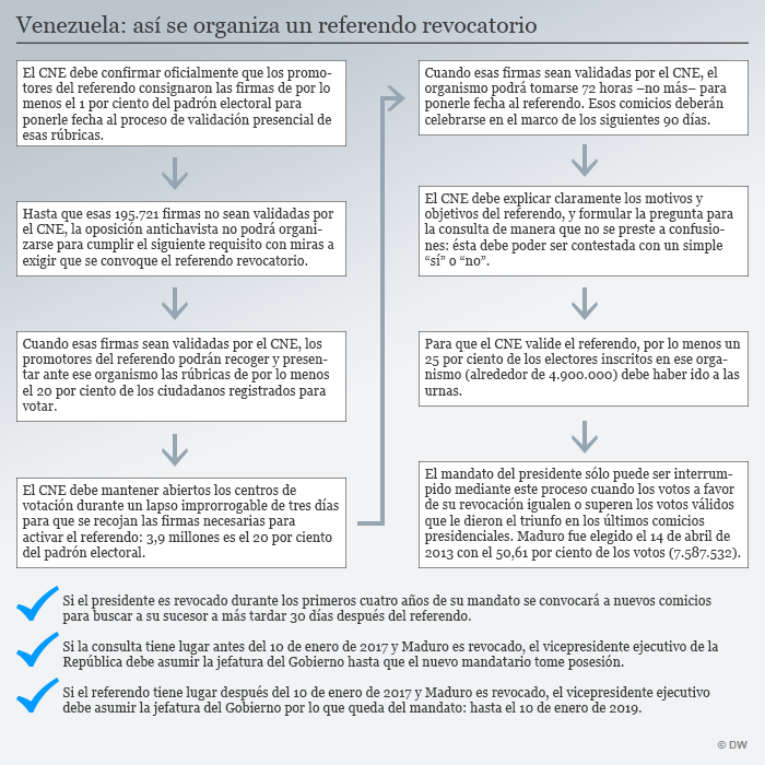 Infografik Referendum Venezuela Spanisch