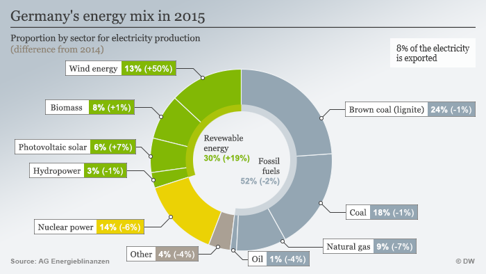 Graphic: Germany's energy mix in 2015, Proportion by sector for electricity production