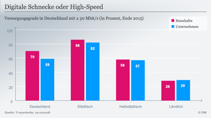 Infografik Digitale Schnecke oder High-Speed Deutsch