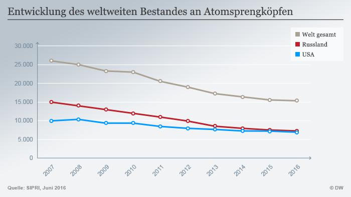 Infografik Entwicklung des weltweiten Bestandes an Atomsprengköpfen Deutsch