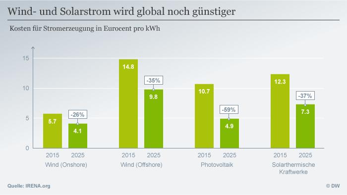 Infografik Wind- und Solarstrom wird global noch günstiger