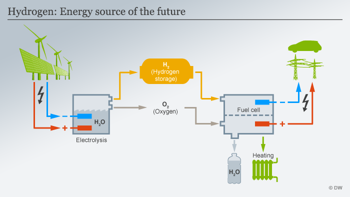 Infographic: Hydrogen production from renewable energy