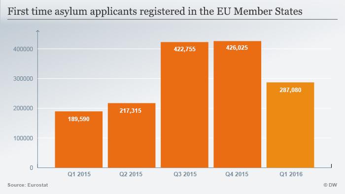 Infografik Anzahl der Asyl-Neuanträge in der EU ENGLISCH