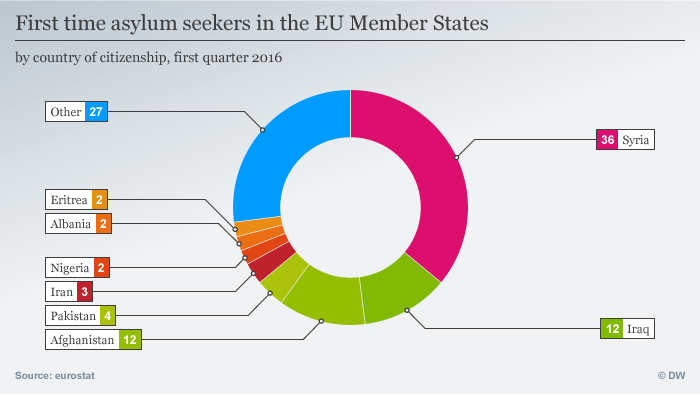 First time asylum seekers in the EU Member States by country of citizenship, first quarter 2016, EN