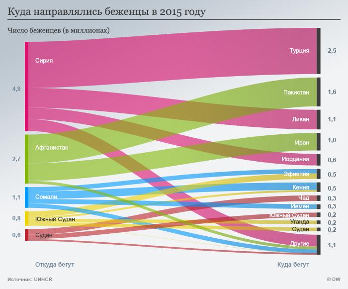 Инфографика: куда направлялись беженцы в 2015 году