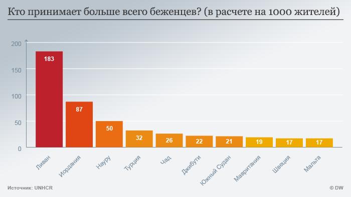 Инфографика: кто принимает больше всего беженцев