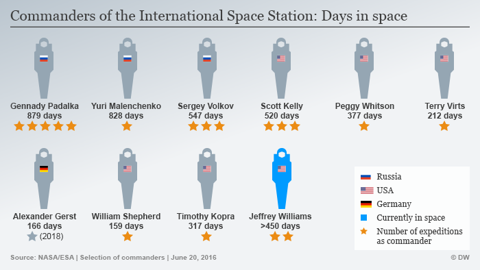 Infografik: Days in space of ISS commanders. (Graph: DW)