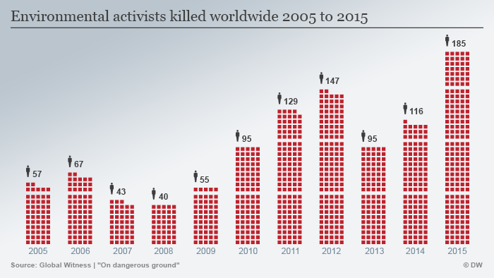 Infographic murdered environmentalists 2015
