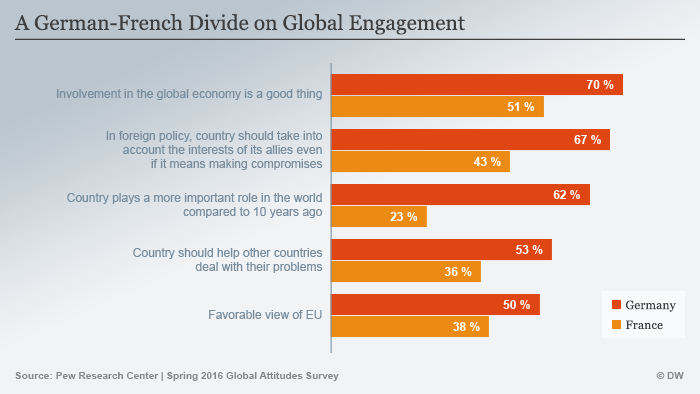 Many Europeans see waning global influence EN