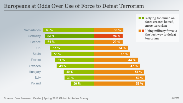 Europeans at Odds Over Use of Force to Defeat Terrorism EN
