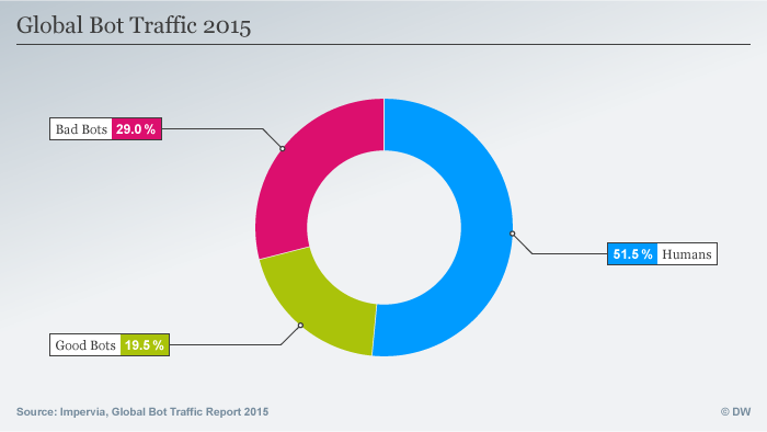 Infografik Global Bot Traffic 2015