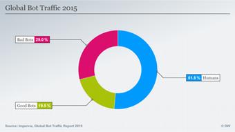 Infografik Global Bot Traffic 2015