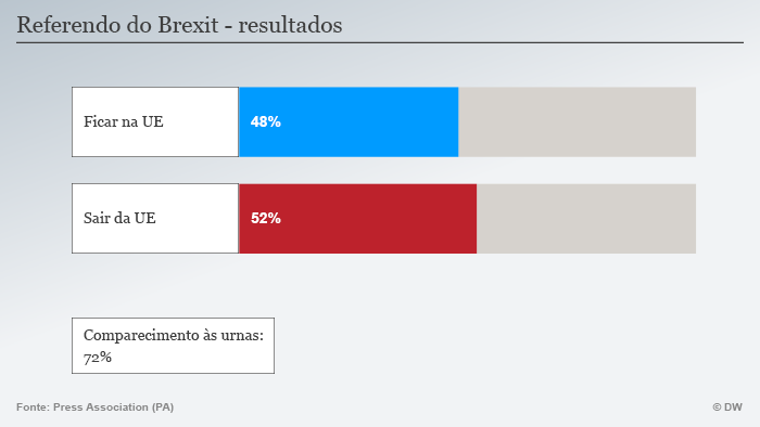 Resultado do Brexit