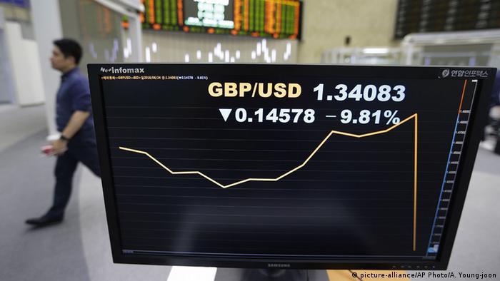 Südkorea Reaktion Märkte Absturz Pfund Sterling