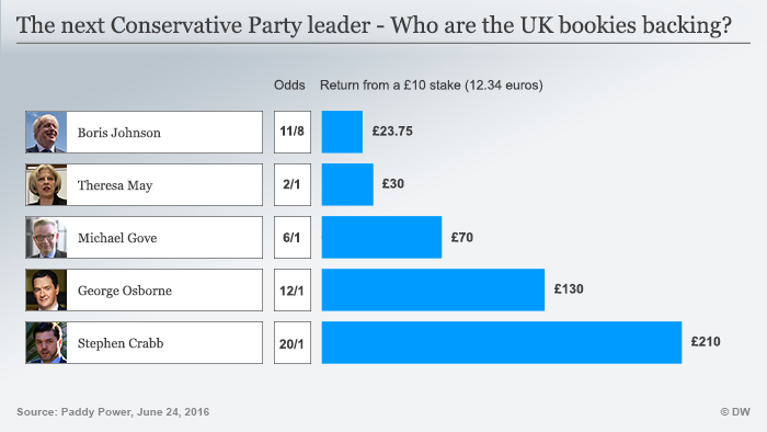 Infografik The next Conservative Party leader - Who are the UK bookies backing? Englisch