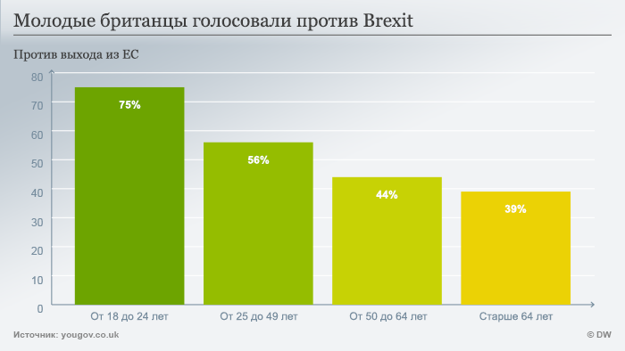 итоги референдума по возрастным группам