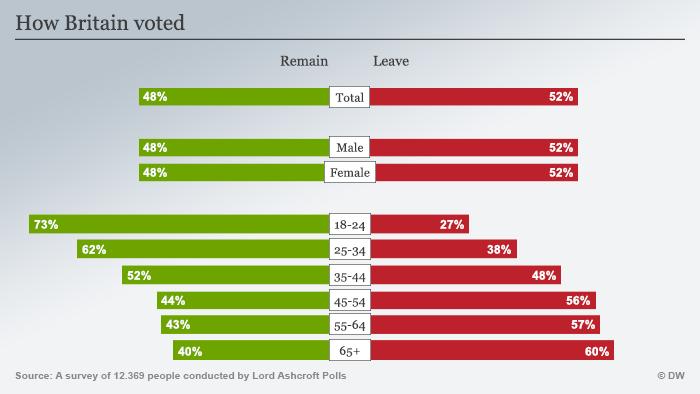 Infografik Wie Großbritannien gewählt hat Englisch