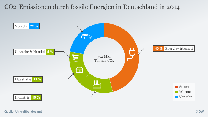 Infografik CO2-Emissionen durch fossile Energien in Deutschland in 2014