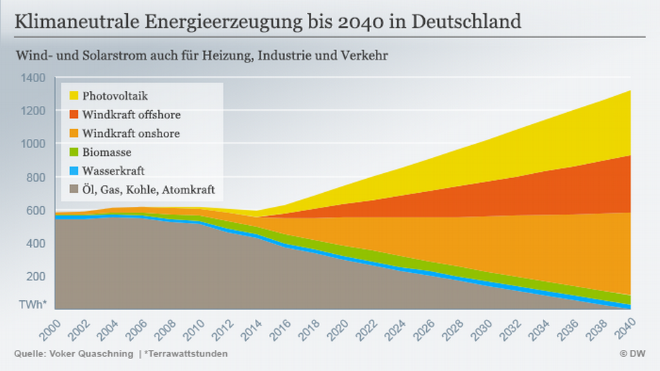 Deutschland Klimaziele