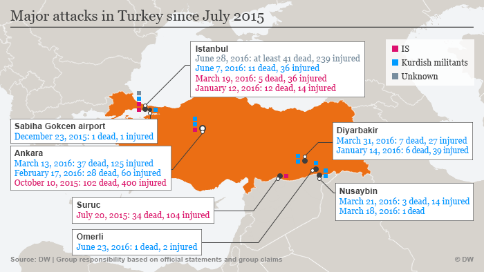 Attacks in Turkey since 2015