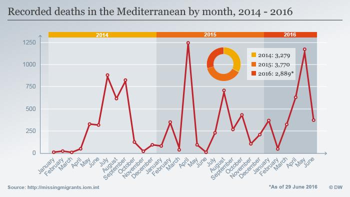 Infografik Tote Migranten auf den Mittelmeerrouten 2014 - 2016 Englisch